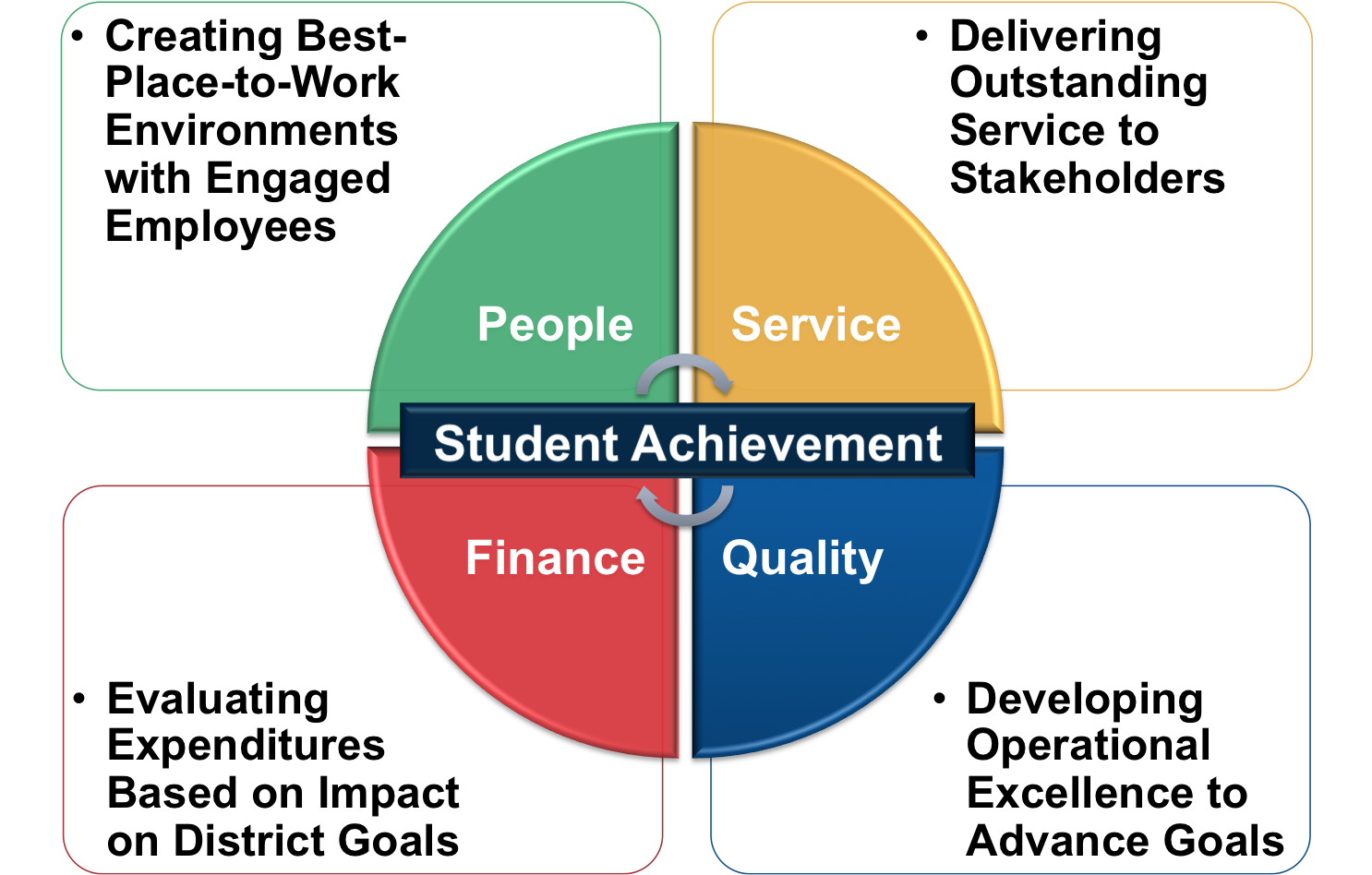 Pillars – Student Achievement