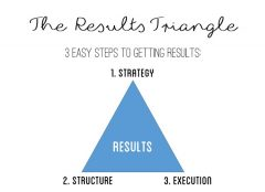 3 Easy Steps to Getting Results