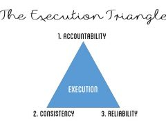 3 Steps to Efficiently Execute Your Plan