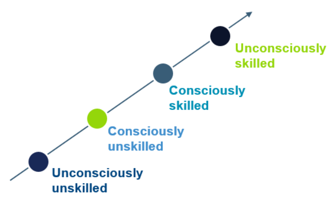 Phases of Skill and Change
