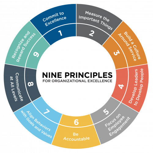 the-nine-principles-wheel-01