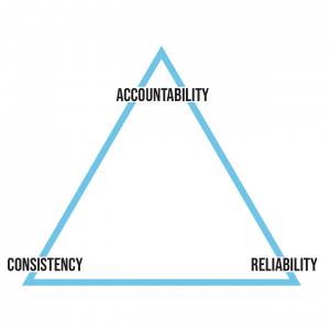 Execution Triangle - Accountability at top, consistency at bottom left, reliability at bottom right